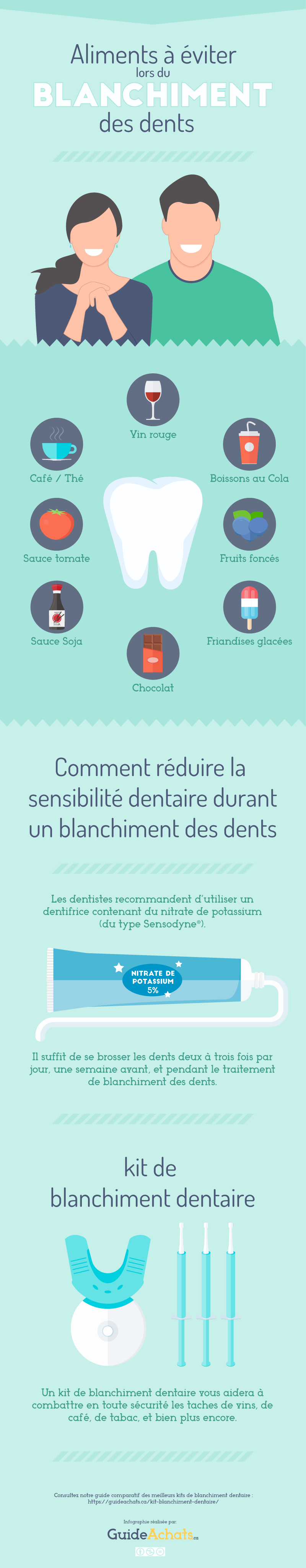 aliments-a-eviter-blanchiment-dentaire-infographie
